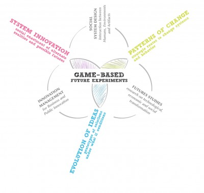 Gamebased_Experiments